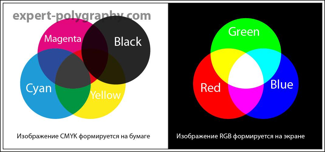 Отличия RGB и CMYK