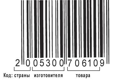 Из чего состоит штрих код