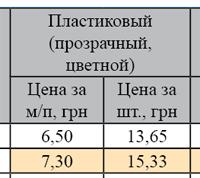 Работа с таблицами в Indesign